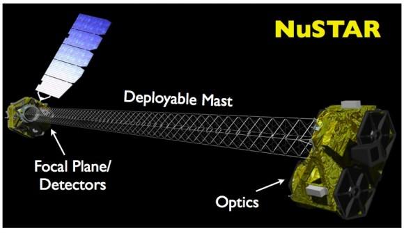 A diagram of the NuSTAR satellite. (NASA/JPL/Caltech)
