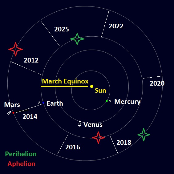 A decade of Mars oppositions.