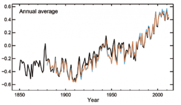 Earth's global average surface temperature has risen as shown in this plot of combined land and ocean measurements from 1850 to 2012, derived from three independent analyses of the available data sets. The temperature changes are relative to the global average surface temperature of 1961?1990. Source: IPCC AR5, data from the HadCRUT4 dataset (black), UK Met Office Hadley Centre, the NCDC MLOST dataset (orange), US National Oceanic and Atmospheric Administration, and the NASA GISS dataset (blue), US National Aeronautics and Space Administration.