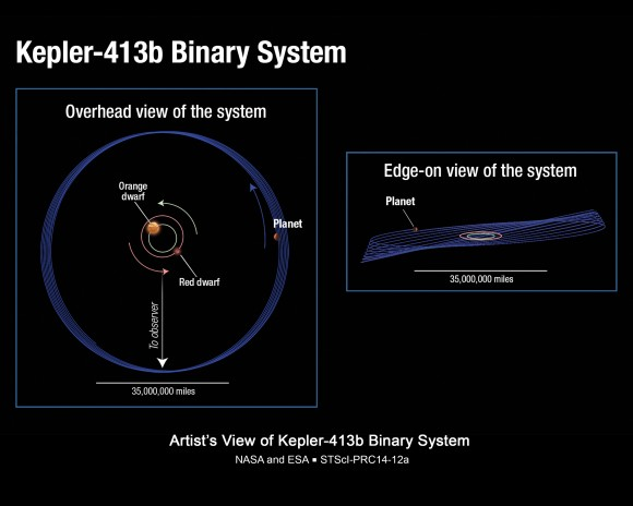 "Diagram of Kepler-413b's unusual orbit around red and orange dwarf stars. Its orbit ""wobbles"" or precesses around the stars every 11 years. Credit: NASA, ESA, and A. Feild (STScI)"