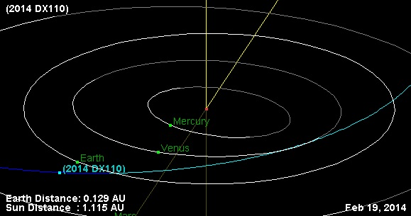 The orbital path and position of Apollo NEO asteroid 2014 DX110 just a week prior to disocvery. Credit- Created using NASA/JPL's Solar System Dynamics Small-Body Database Browser.