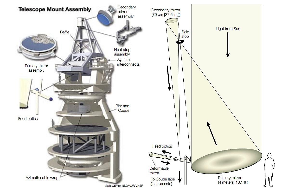 Most Powerful Solar Telescope On Earth Rises Atop Hawaiian