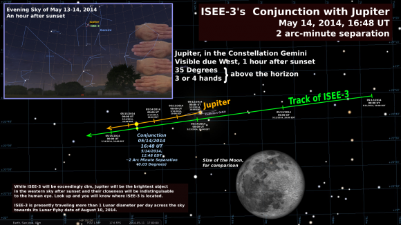 ISEE-3 Jupiter conjunction on May 14, 2014. Graphic courtesy of Tim Reyes.
