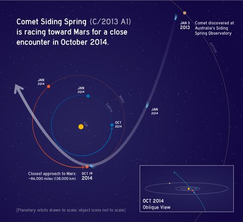 The passage of Comet 2013 A1 Siding Spring through the inner solar system. Credit: NASA.