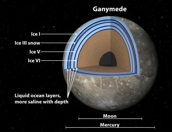 This artist's concept of Jupiter's moon Ganymede, the largest moon in the solar system, illustrates the club sandwich model of its interior oceans. Credit: NASA/JPL