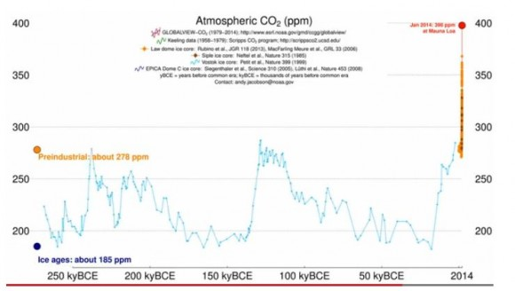 Screenshot from the video showing the variations in the amount of CO2 in Earth atmosphere for the last 800,000 years.