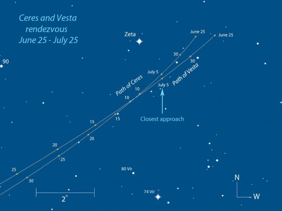 Ceres and Vesta are converging in Virgo not far from Mars and Spica. On July 5, the duo will be just 10' apart and visible in the high power telescope field of view. Positions are shown every 5 days for 10 p.m. EDT and stars to magnitude +8.5. Created with Chris Marriott's SkyMap software