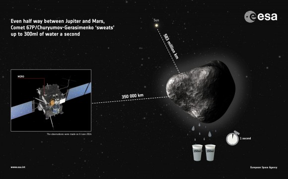 Artist's conception of Rosetta's target, 67P/Churyumov–Gerasimenko, which is losing two 5-ounce (150 millileter cups) of water every second while still 362 million miles (583 million kilometers) from the sun. The water vapor output will increase as the comet gets closer; these measurements were made on June 6, 2014. Credit: ESA