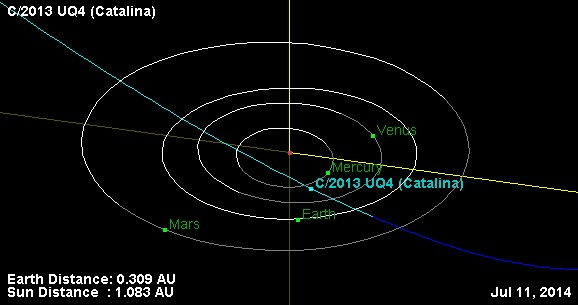 Asteroid Turned Comet 2013 Uq4 Catalina Brightens How To