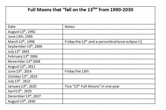 Full Moon's that fell on the 13th from 1990-2030 as reckoned in Universal Time. Only one (March 1998) fell on a Friday the 13th. Chart by author.