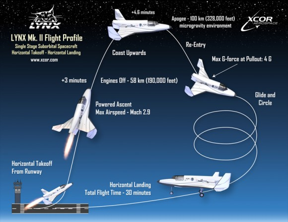 How a Lynx Mark II flight works (Source: XCOR)