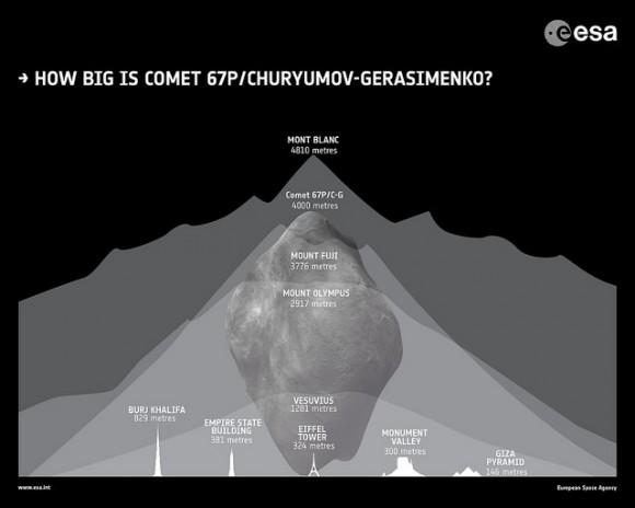 Diagram of Comet 67P/C-G compared to terrestrial landmarks (ESA)