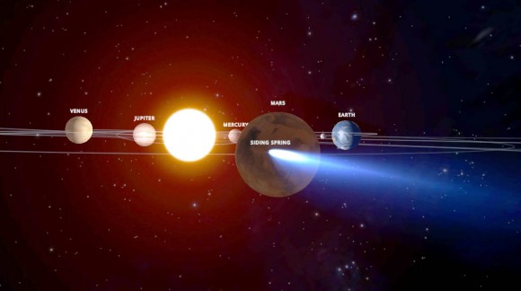 This graphic depicts the orbit of comet C/2013 A1 Siding Spring as it swings around the sun in 2014. On Oct. 19, the comet will have a very close pass at Mars. Its nucleus will miss Mars by about 82,000 miles (132,000 kilometers). The comet's trail of dust particles shed by the nucleus might be wide enough to reach Mars or might also miss it. Credit: NASA/JPL