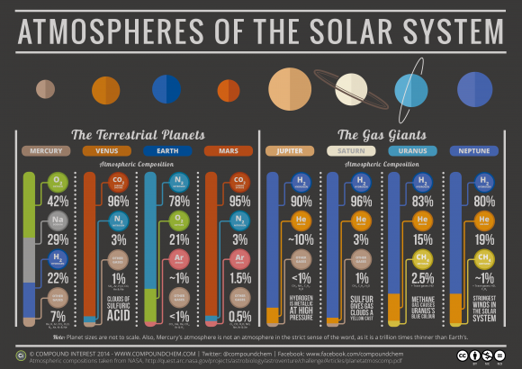 """The Chemistry of the Solar System"" by Compound Interest's Andy Brunning"