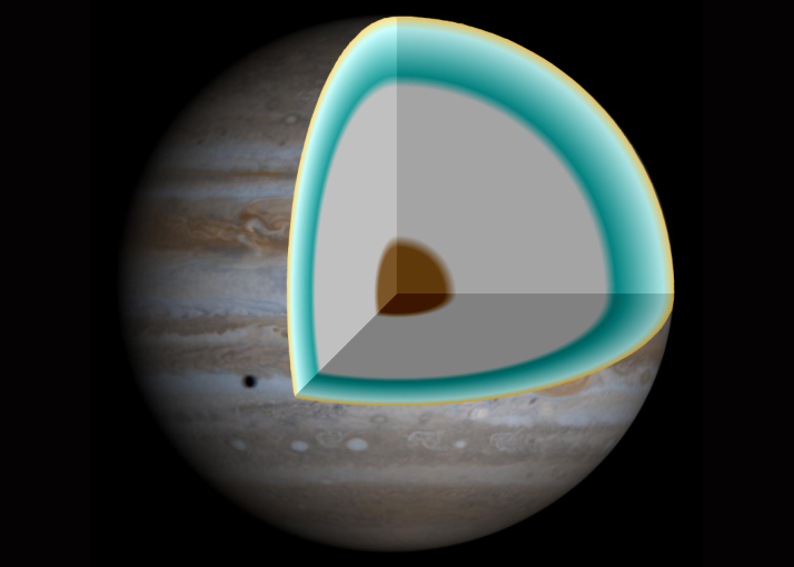 Distant stellar atmospheres shed light on how jupiter like planets