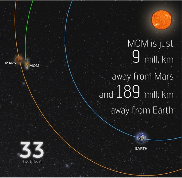 ISRO's Mars Orbiter Mission spacecraft is just 9 million km away from Mars as of Aug. 22, 2014. Credit: ISRO
