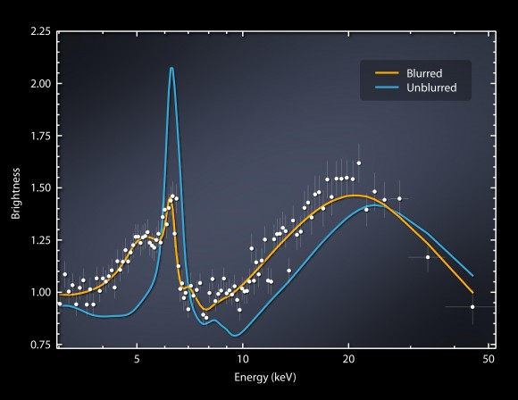 This plot of data captured by NASA's Nuclear Spectrosco