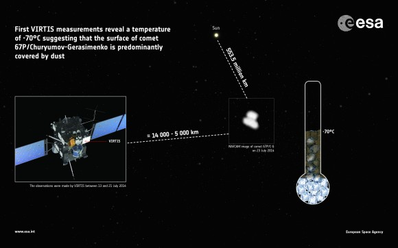 Graphic of the instrument on the Rosetta spacecraft that measured the comet's temperature in mid-July 2014. Credit: European S