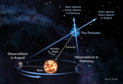 With parallax technique, astronomers observe object at opposite ends of Earth's orbit around the Sun to precisely measure its distance. CREDIT: Alexand