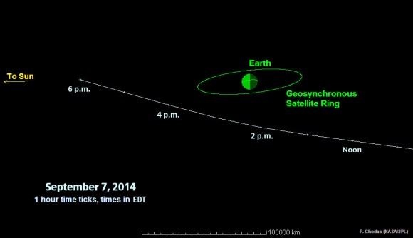 This graphic depicts the passage of asteroid 2014 RC past Earth on September 7, 2014. At time of closest approach, the space rock will be about one-tenth the distance from Earth to the moon. Times indicated on the graphic are Universal Time. Subtract 4 hours for Eastern Daylight Time. Credit: NASA/JPL-Caltech