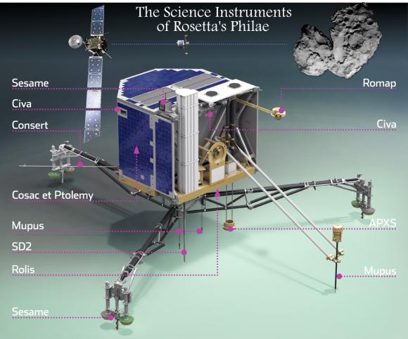 Rosetta's Philae Lander: A
