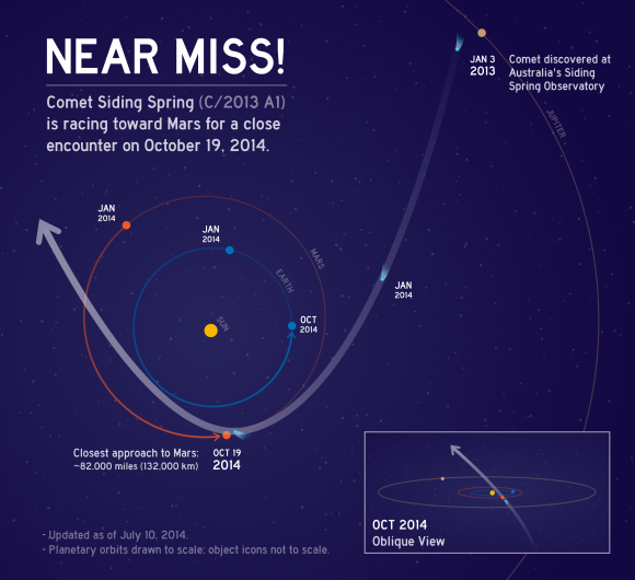 This graphic depicts the orbit of comet C/2013 A1 Siding Spring as it swings around the sun in 2014. On Oct. 19, 2014 the comet will have a very close pass at Mars. Its nucleus will miss Mars by about 82,000 miles (132,000 kilometers). Credit: NASA/JPL-Caltech