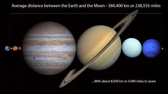 You Could Fit All the Planets