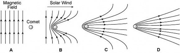 Magnetic field lines bound up in the sun's wind pile up and drape around a comet's nucleus to shape the blue ion tail. Notice the oppositely-directed fields on the comet's backside. The top set points away from the comet; the bottom set toward. In strong wind gusts, the two can be squeezed together and reconnect, releasing energy that snaps off a comet's tail. Credit: Tufts University