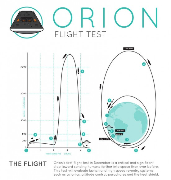 Orion flight test profile for the Exploration Flight Test-1 (EFT-1) launching on Dec. 4, 2014. Credit: NASA