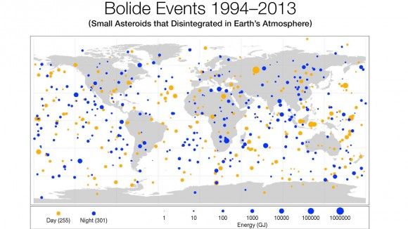 This diagram maps data gathered from 1994-2013 on small asteroids impacting Earth's atmosphere to create very bright meteors (bolides). The location of impacts from objects ranging from 1 meter (3 feet) to nearly 20 meters (60 feet) in size such as Chelyabinsk asteroid are shown globally. (Credit: Planetary Science, NASA)