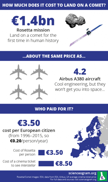 infographic the rosetta comet probing mission cost as much as four jetliners. Black Bedroom Furniture Sets. Home Design Ideas