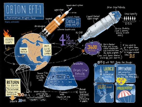 A sketchnote-style infographic created in honor of the EFT-1 test flight for the Orion capsule.  Credit and copyright: Gary Schroeder.