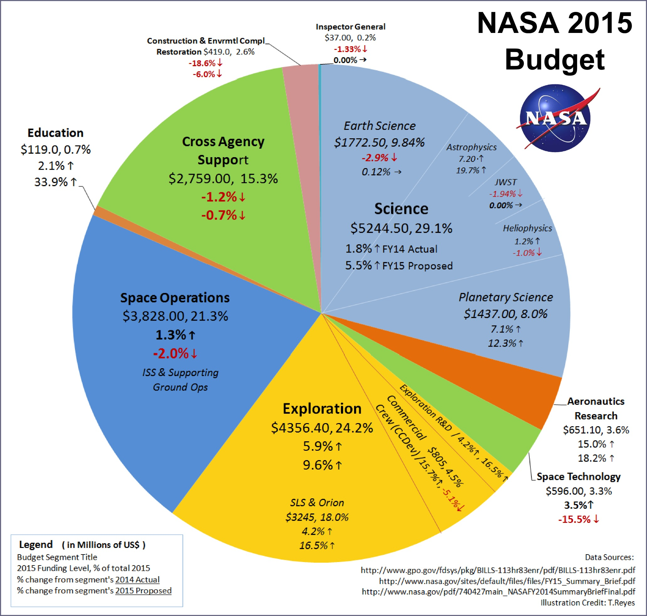 the affects of cutting nasas budget The effect of deficits  effects of budget deficits, some of the concepts frequently (and rather loosely) used in popular discussion will be clarified.