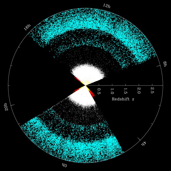 Distribution of galaxies and quasars in a slice of BOSS out to a redshift of 3, or 11 billion years in the past. (Courtesy: SDSS-III.)