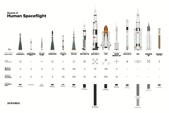 the world u2019s rockets to scale