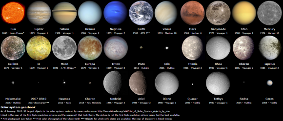 The 33 largest objects in our Solar System, ordered by mean radius, using the best images available as of  January, 2015. Credit and copyright: Radu Stoicescu.