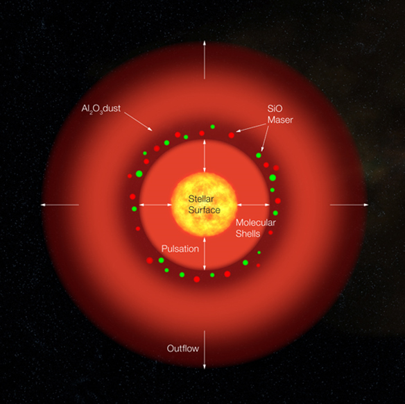 red giant star compared to sun - photo #10