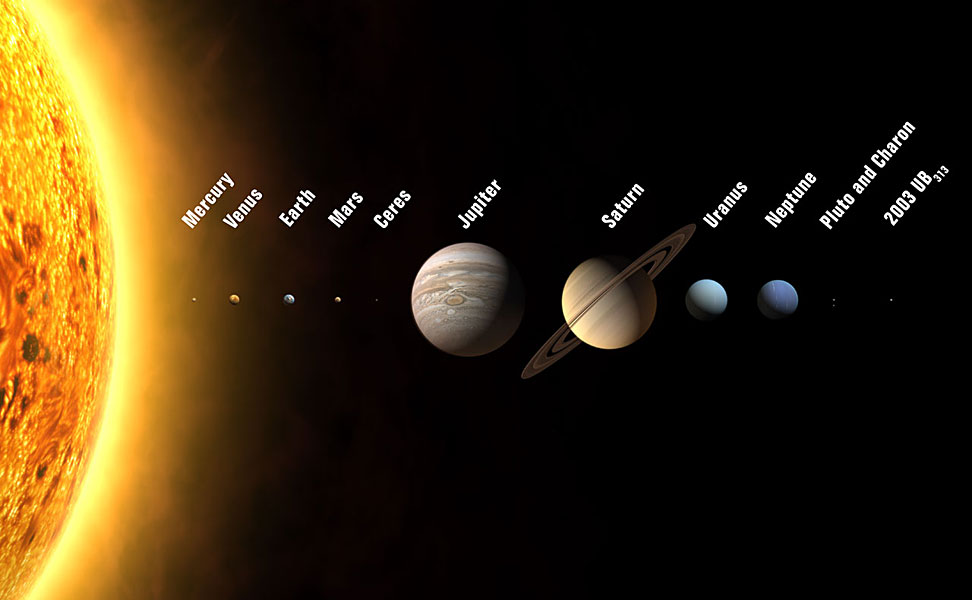 Solar System map (to scale!)
