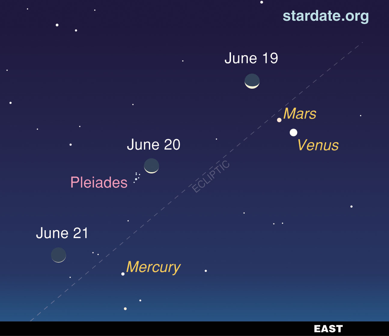 Planetary Line Up Graces Pre-Dawn Sky June 19-21, 2009 ...