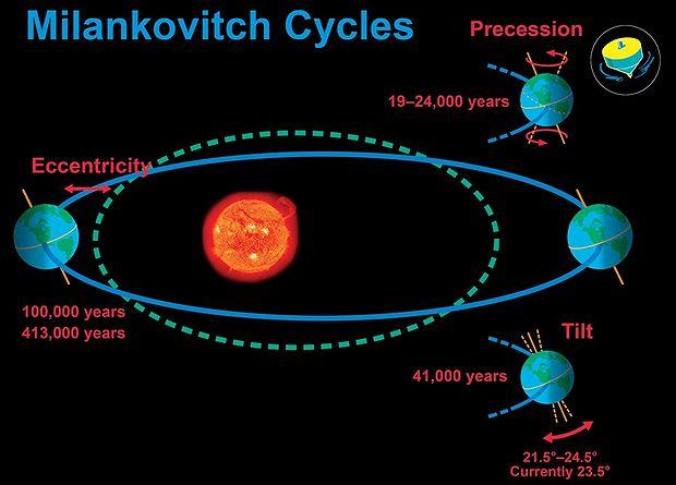 highest eccentricity of orbit of planets - photo #25