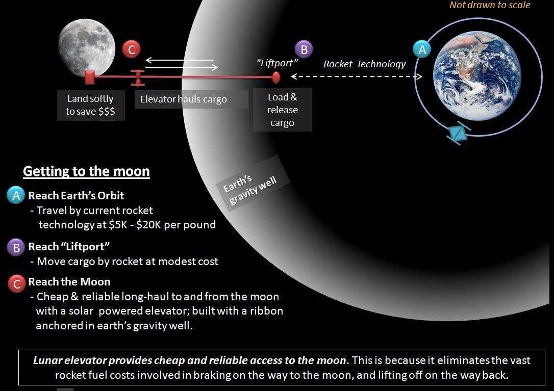 the lunar space - photo #14