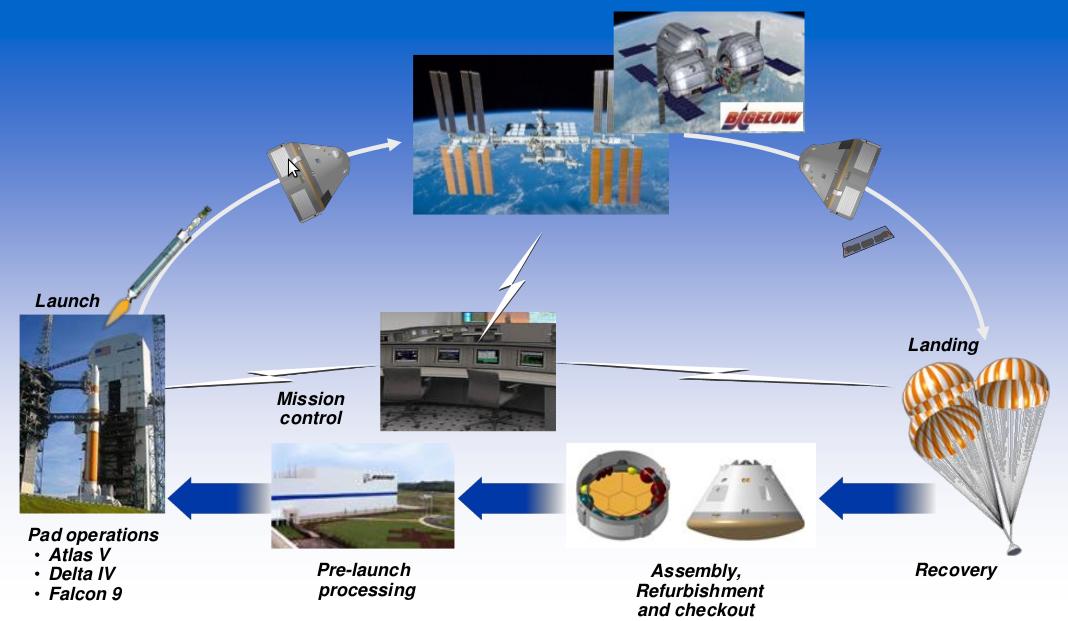 dragon capsule cst 100 spacecraft vs - photo #15