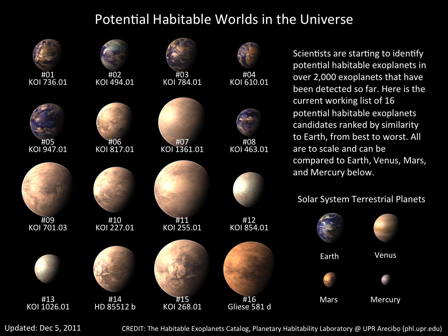 The Habitable Exoplanets Catalog is Now Online!