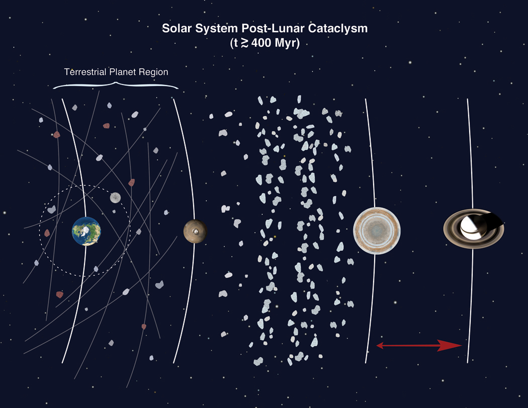 asteroid belt diagram - photo #30