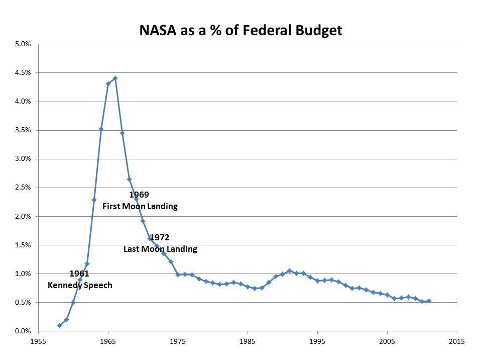 NASA Budget Percentage Chart - Pics about space