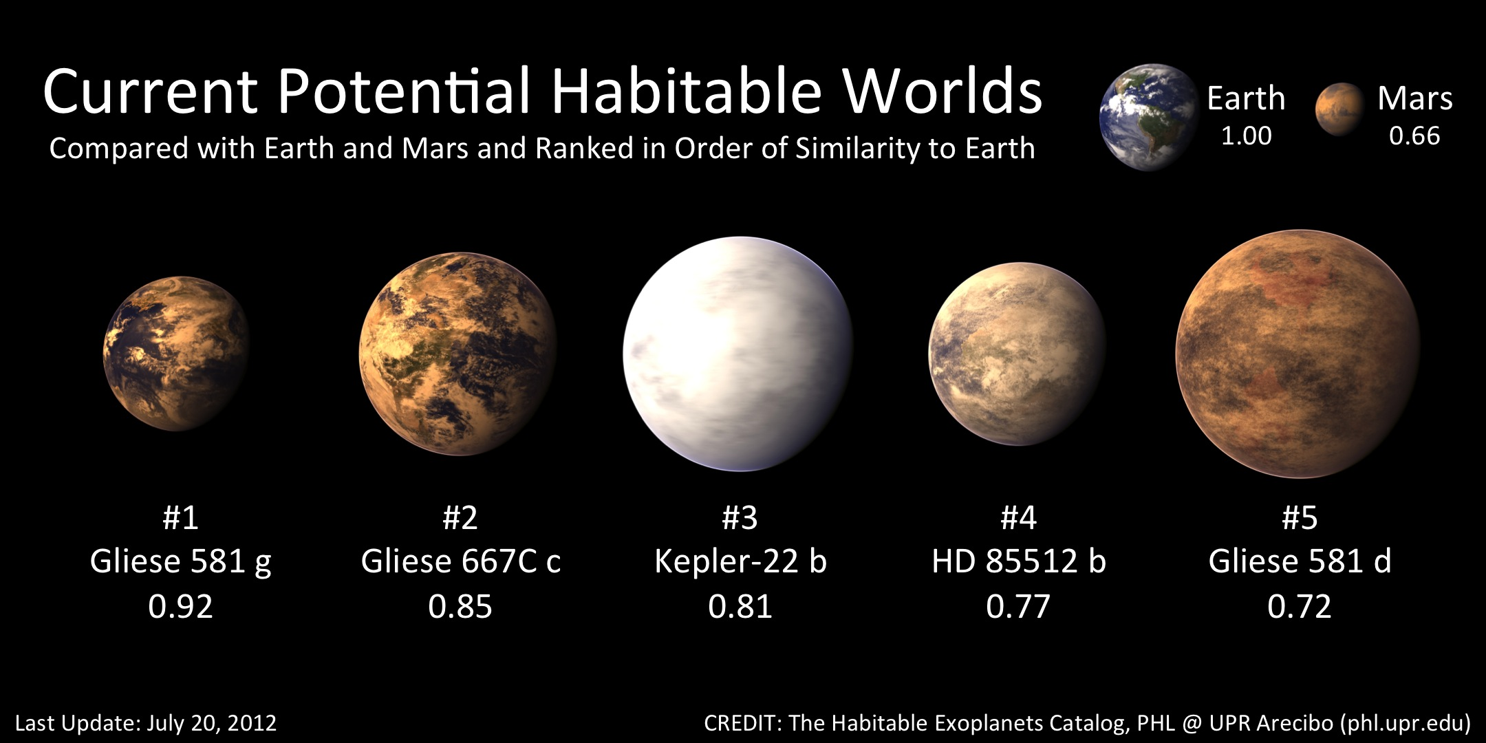 Exoplanet Gliese 581g Makes the Top 5