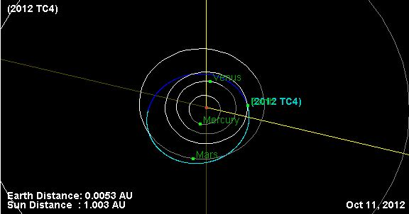 Asteroid 2012 TC4 to Buzz Earth on October 12