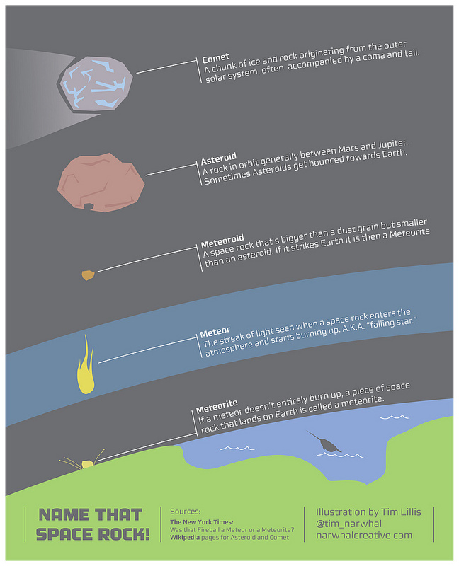 Infographic: What's the Difference Between a Comet ...