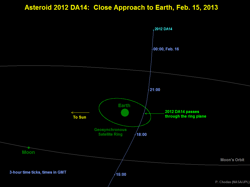45 meter Asteroid to Skirt Very Near Earth on Feb 15