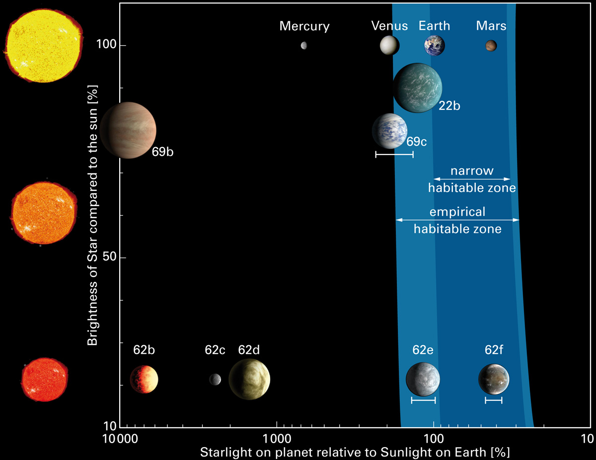 kepler planets habitable zone - HD 1200×926